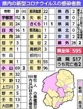 県内の新型コロナウイルスの感染者数
