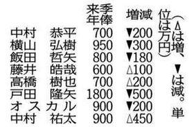 カープ 中村祐、倍増900万円で更改