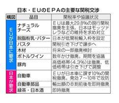 日本・EUのEPAの主要な関税交渉