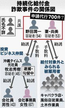 申請代行1人で700件「ふつうは無理」沖縄のコロナ給付金詐欺、4人目逮捕の可能性も